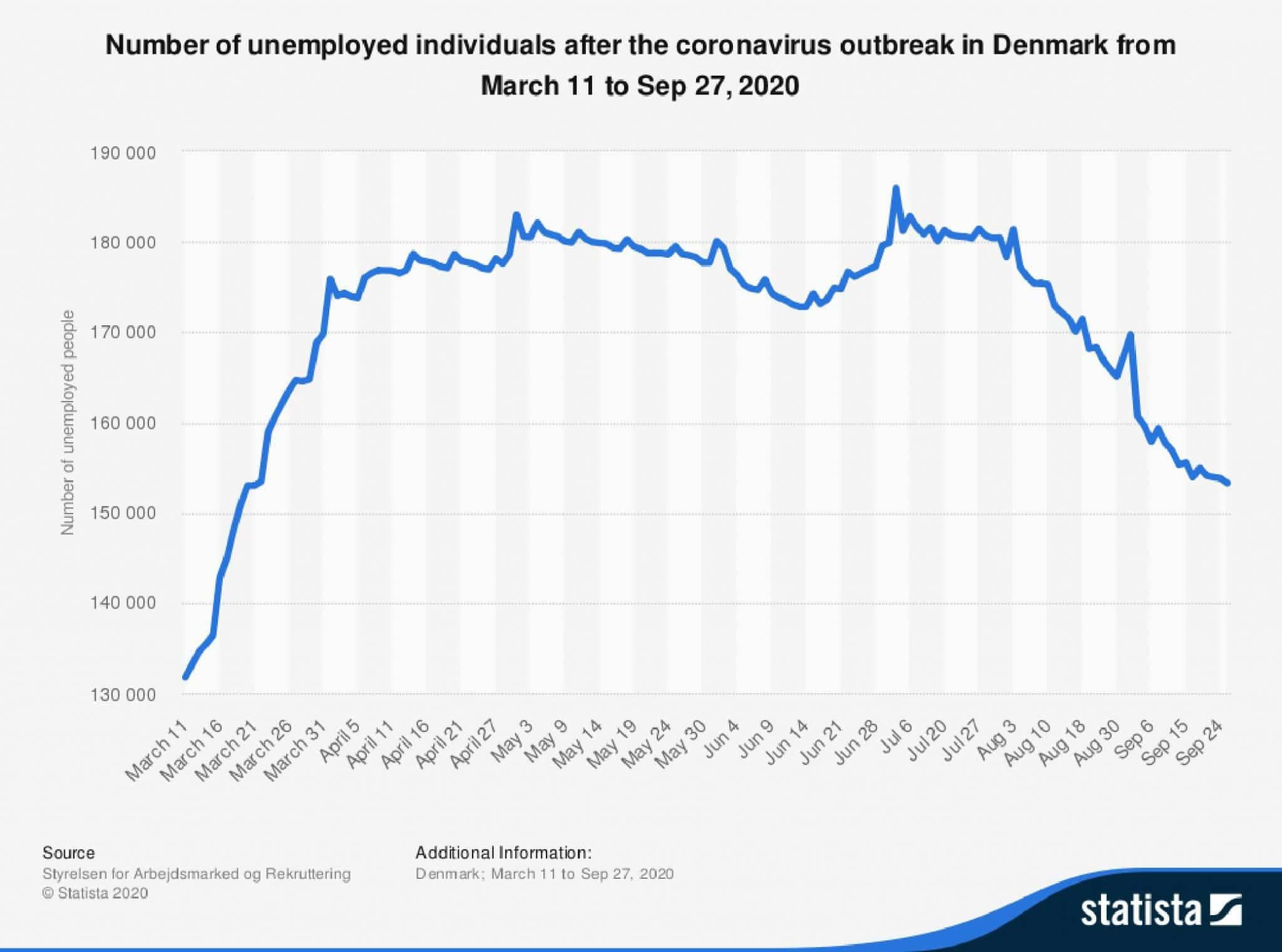 statistic_id1110143_number-of-individuals-unemployed-after-the-coronavirus-outbreak-in-denmark-2020-page-001