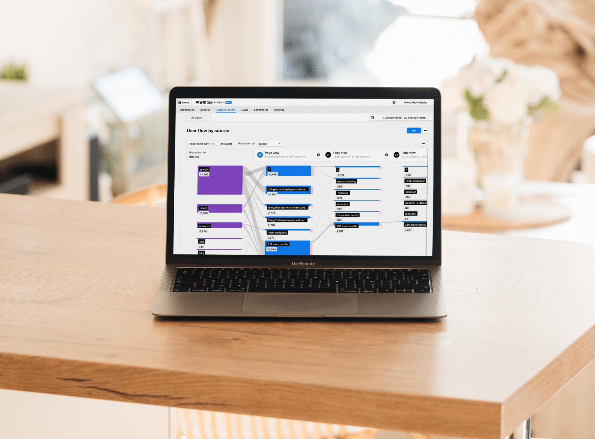 Piwik PRO Analytics Suite